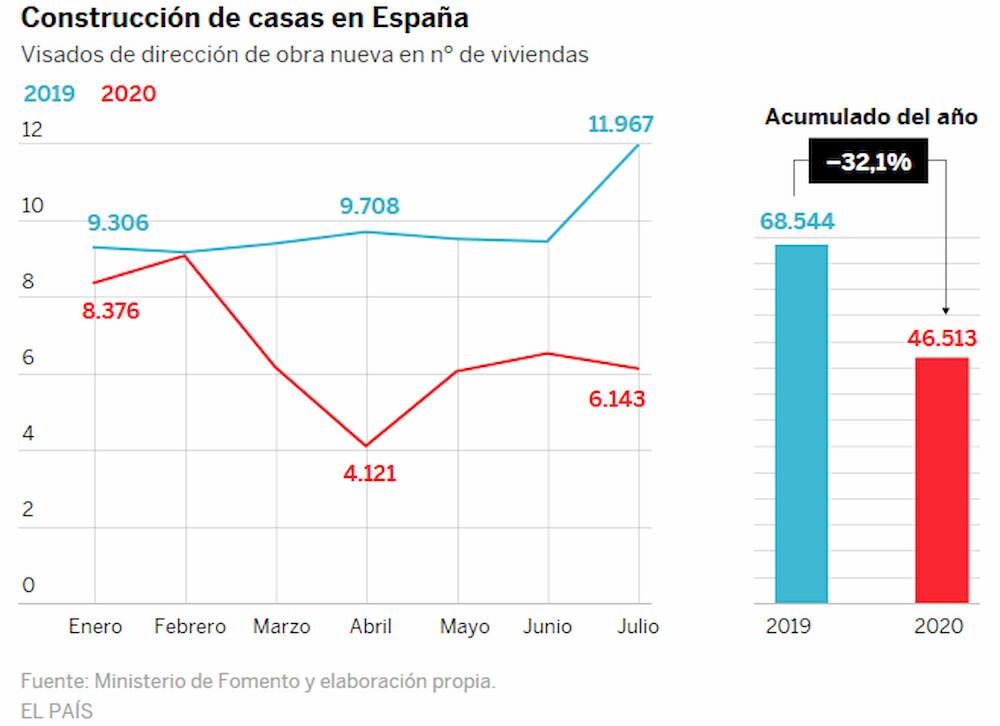 Динамика цен на недвижимость в испании показать город дубай
