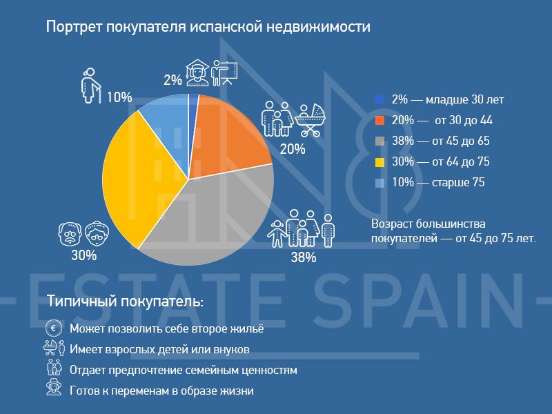 Стоимость аренды жилья в испании норвегия купить дом